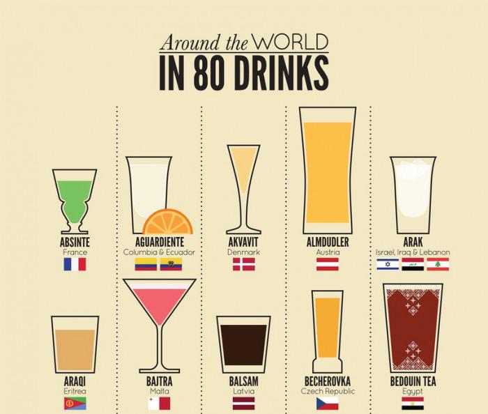 75 pays pour 75 boissons alcoolisés